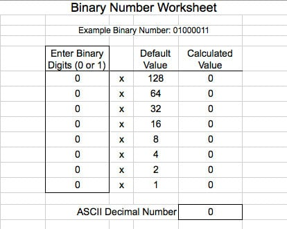 A binary numbers tutorial with 1 and 0