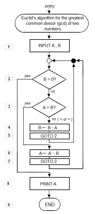 algorithm flowchart of Euclid problem from wikipedia