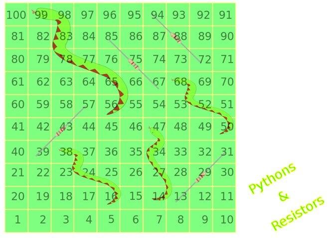 Python and Resistors Board