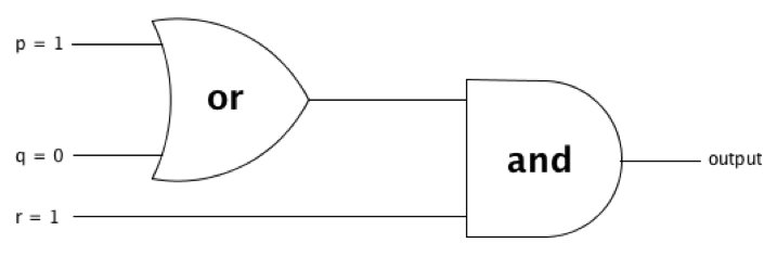concepts-discrete-math-fig3-OR-AND-diagram